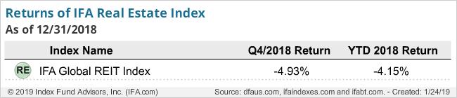 Returns of IFA Real Estate Index-q4-2018