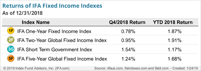 Returns of IFA Fixed Income Indexes-q4-2018