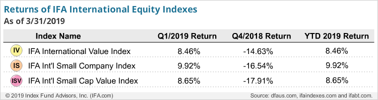 Return of IFA International Equity Indexes - Q1-2019