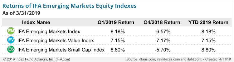 Return of IFA Emerging Markets Equity Index-Q1-2019
