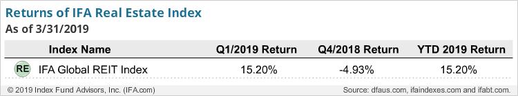 Returns of IFA Real Estate Index-q1-2019