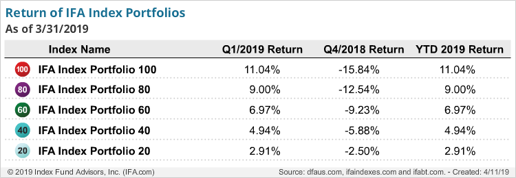 Returns of IFA Index Portfolios-q1-2019