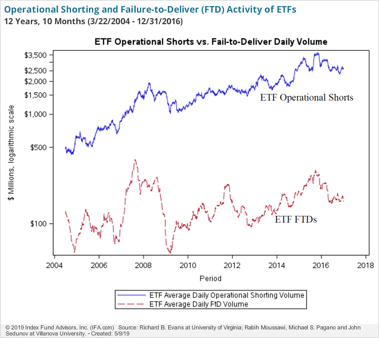 Fig1_Operational Shorting and Failure to Deliver Activity of ETFs
