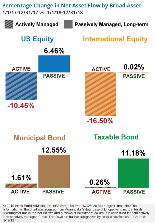 Percentage Change in Net Asset Flow by Broad Asset Class