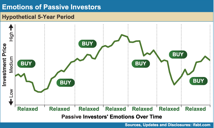 Emtions-of-Passive-Investors